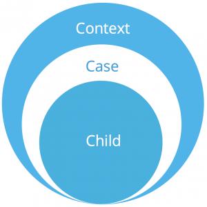 Child-Case-Context Model